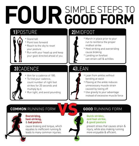 Proper Running Form Infographic  The  AM Alarm